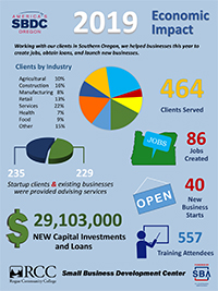 SBDC economic impact for Oregon